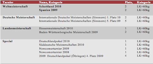 Erfolge Ch Hergert