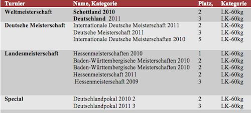 Erfolge Chr Kranz